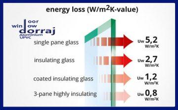 ضریب انتقال انرژی-